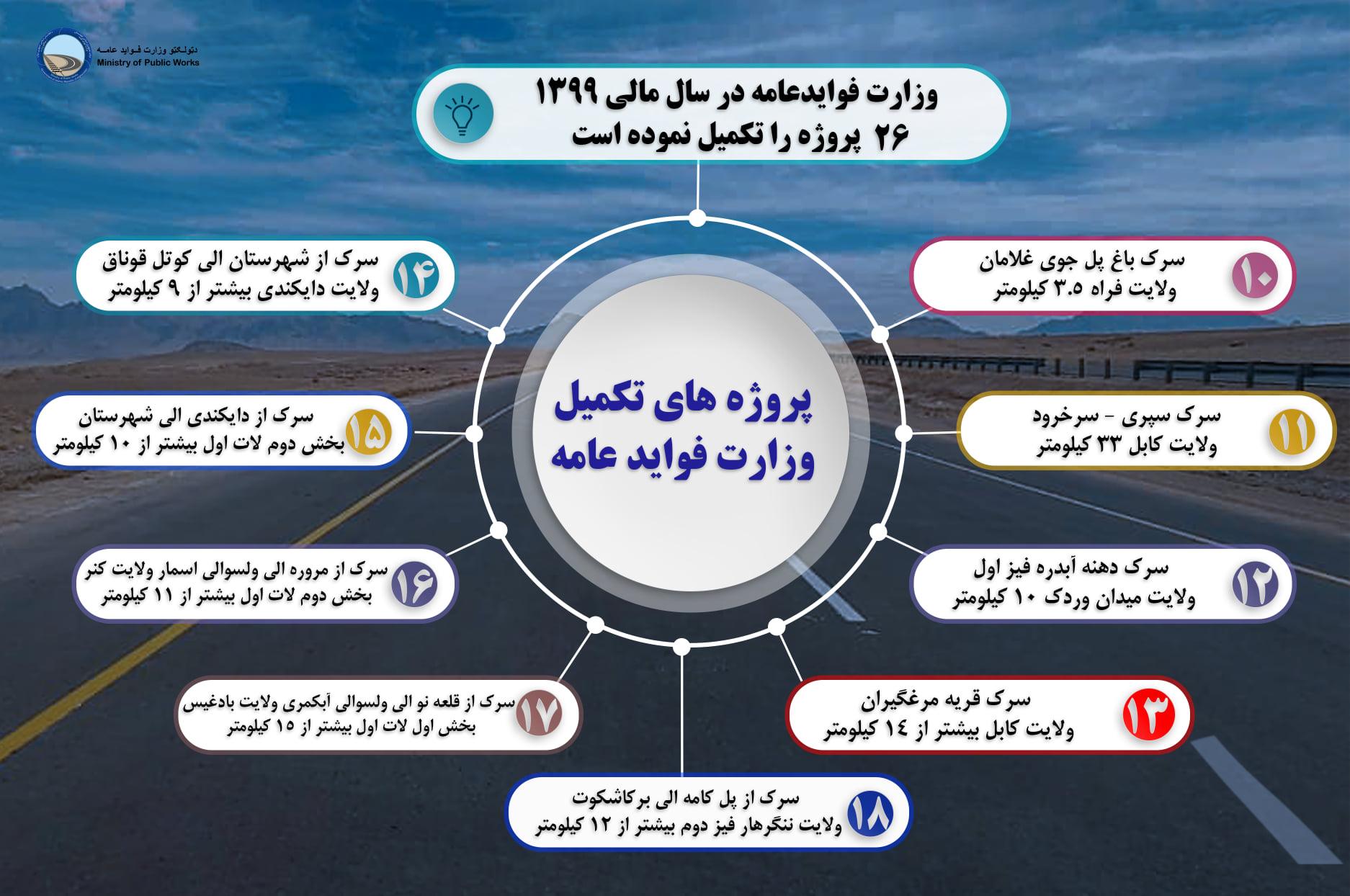 وزارت فوایدعامه در سال مالی  ۱۳۹۹، ۲۶ پروژه را تکمیل نموده است.
